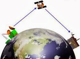 Nama-nama Satelit Di Dunia | Nama-nama Satelit Di Indonesia
