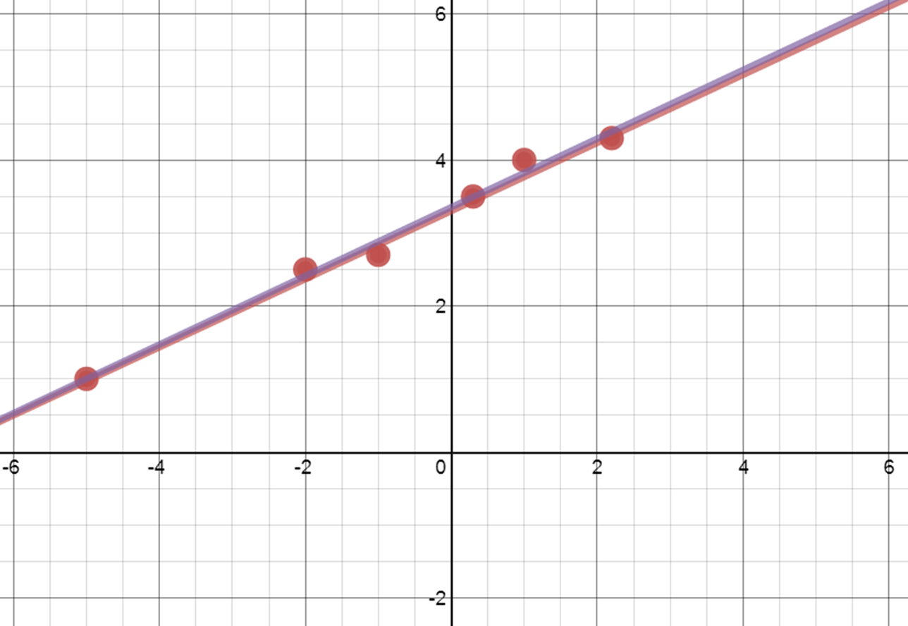 Drawing Lines Of Best Fit : Nathan kraft s using desmos for scatter plots