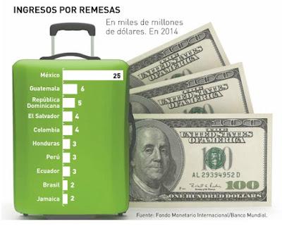 ingresos-por-remesas