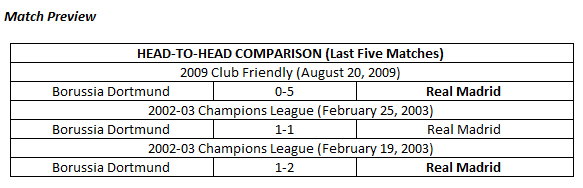UEFA CHAMPIONS LEAGUE Borussia Dortmund Vs Real Madrid - Uefa champions league fixtures table