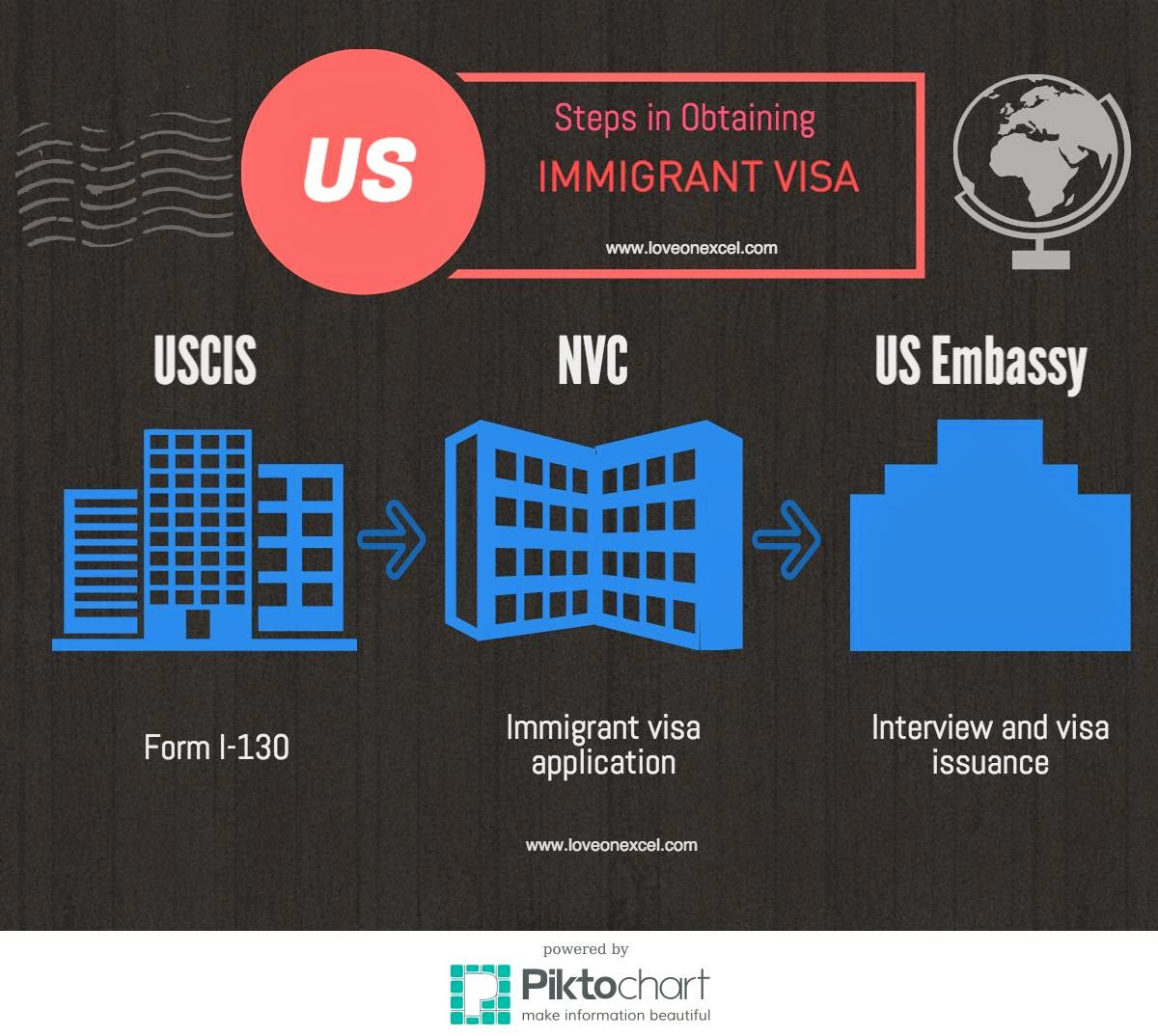 offices that process a US immigrant visa | CR-1 Immigrant Visa from USCIS to NVC