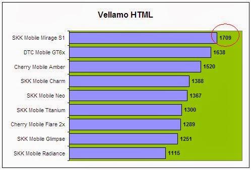 Vellamo HTML Comparison