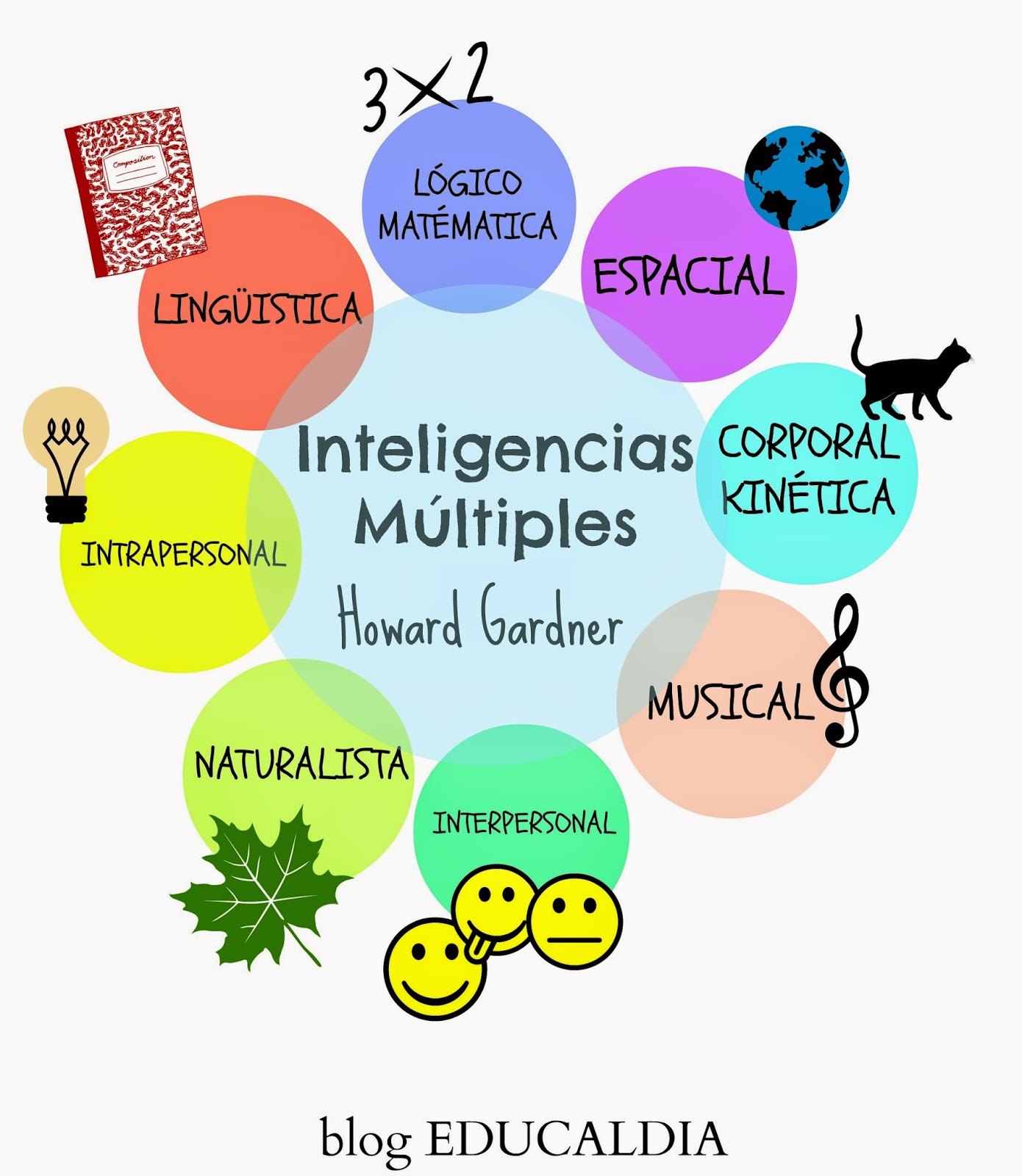 howard gardner inteligencias multiples, esquema