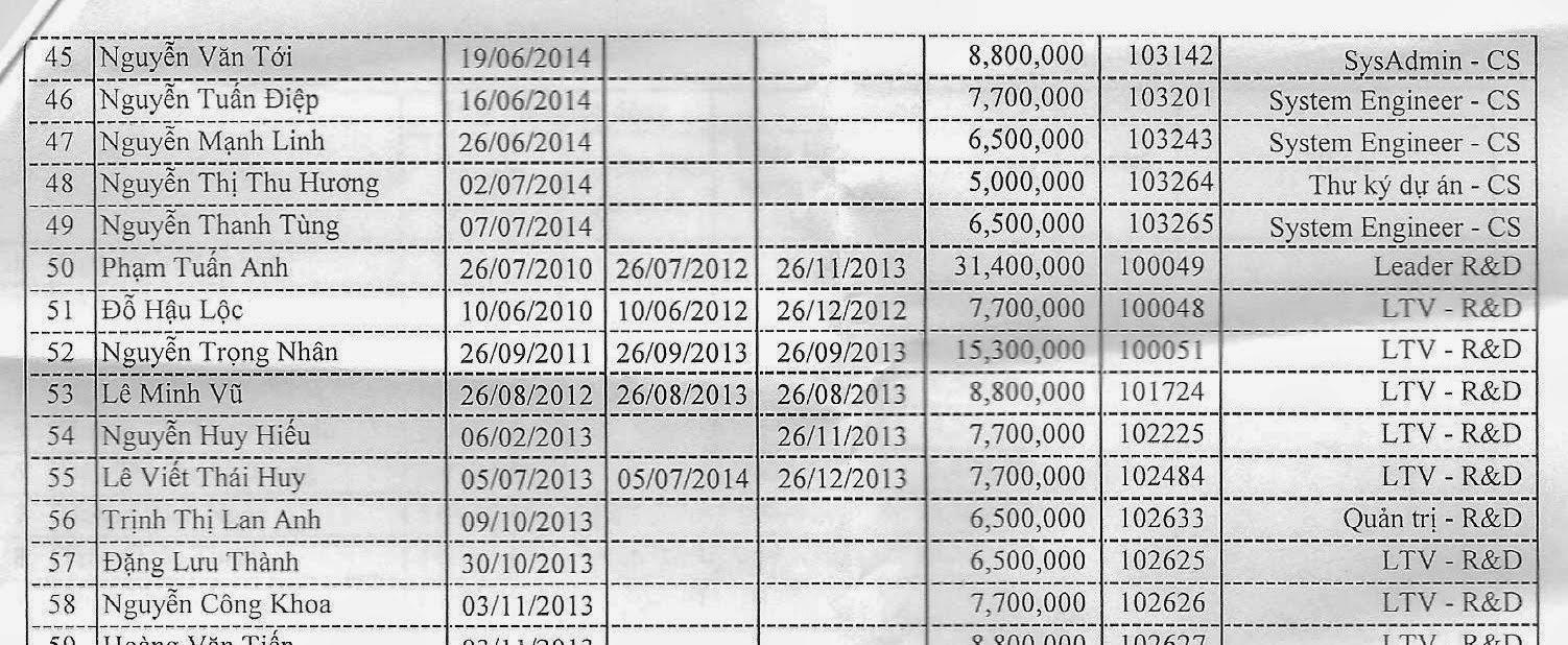 Bản lương của vccorp1