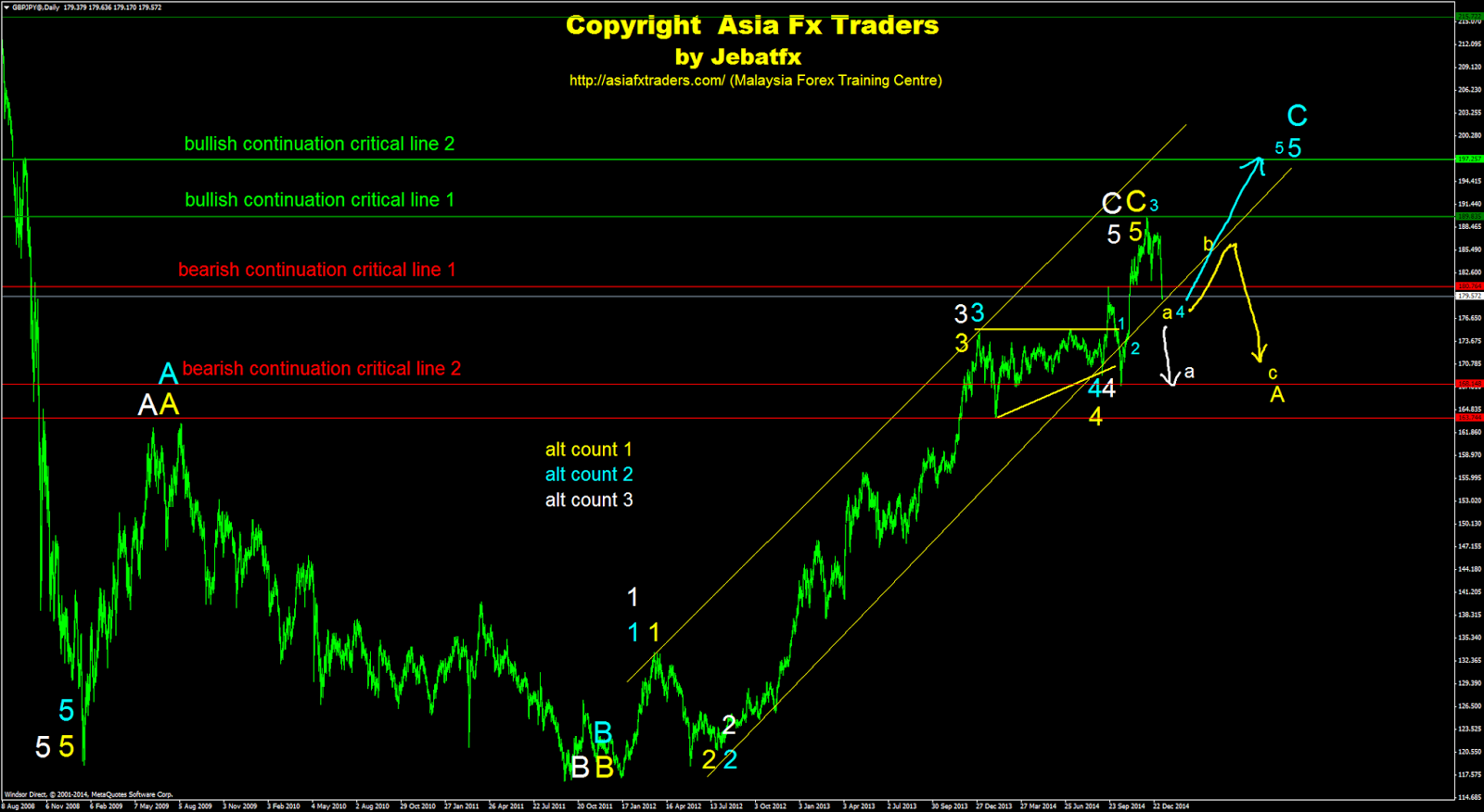 Forex trading training in malaysia