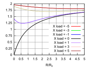 graph of the magnitude of the transmission coefficient for complex loads