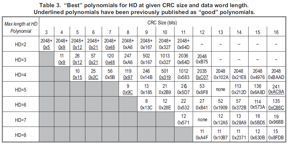 Better Embedded System Sw Whats The Best Crc Polynomial To Use