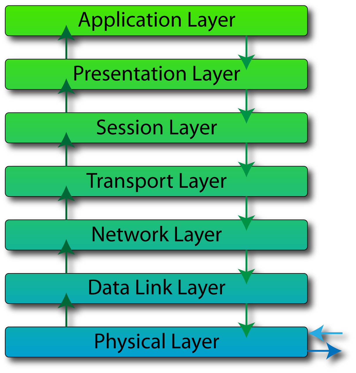 explain the seven layers of the osi model in detail This tutorial explains why osi model was developed with features and advantages provided of osi seven layer model in details understand the basic concepts and purpose of osi seven layers model with examples.