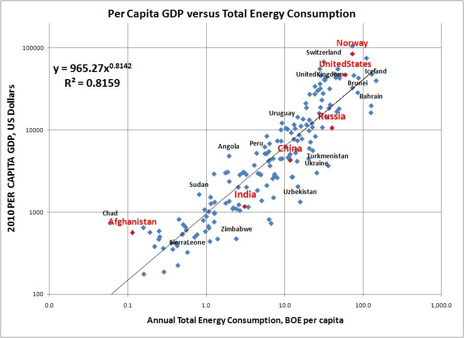 Energy Consumption Per Capita Gdp