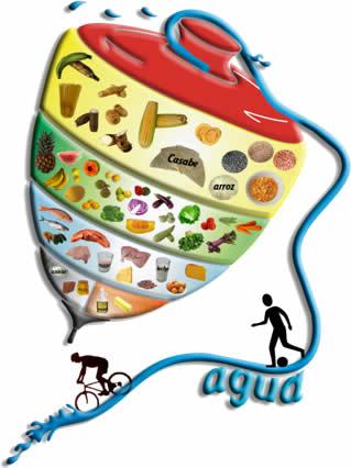 """Trompo de los Alimentos"""", una nueva manera de clasificar los grupos"""