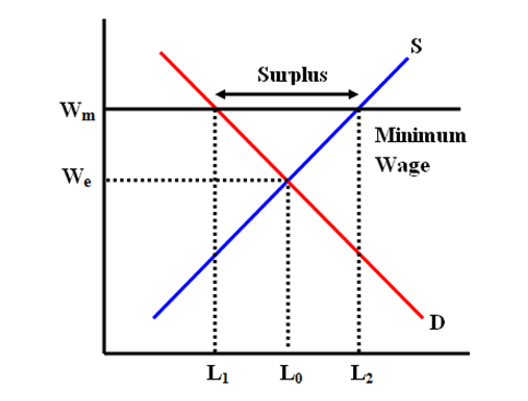 Labour diagram 28 images supply of labour economics for Marke minimum