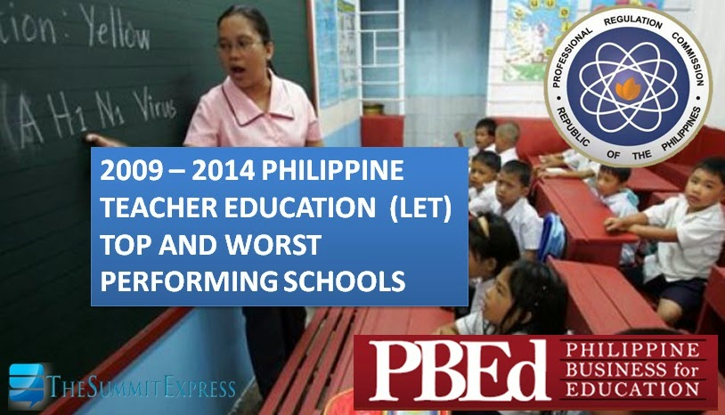 2014 Teacher Education (LET) Top and Worst Performing Schools