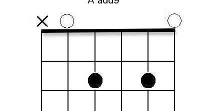 Dissonant chords guitar