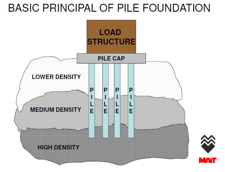 Engineering interesting stuff basic concept of pile foundation - Type of foundation concept ...