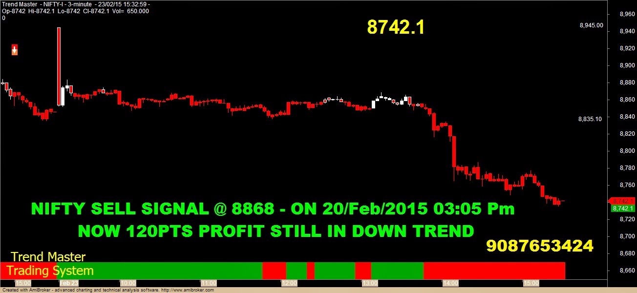 Nifty profitable option trading strategy