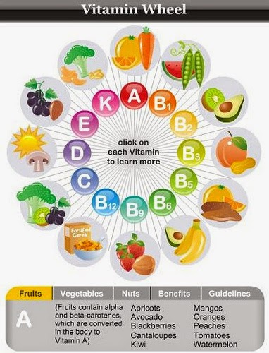Vitamin từ các loại rau quả