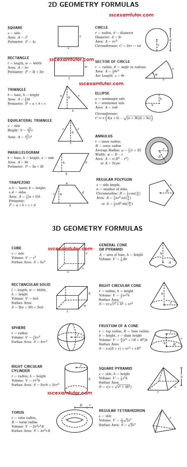 Geometry Formulas for SSC CGL