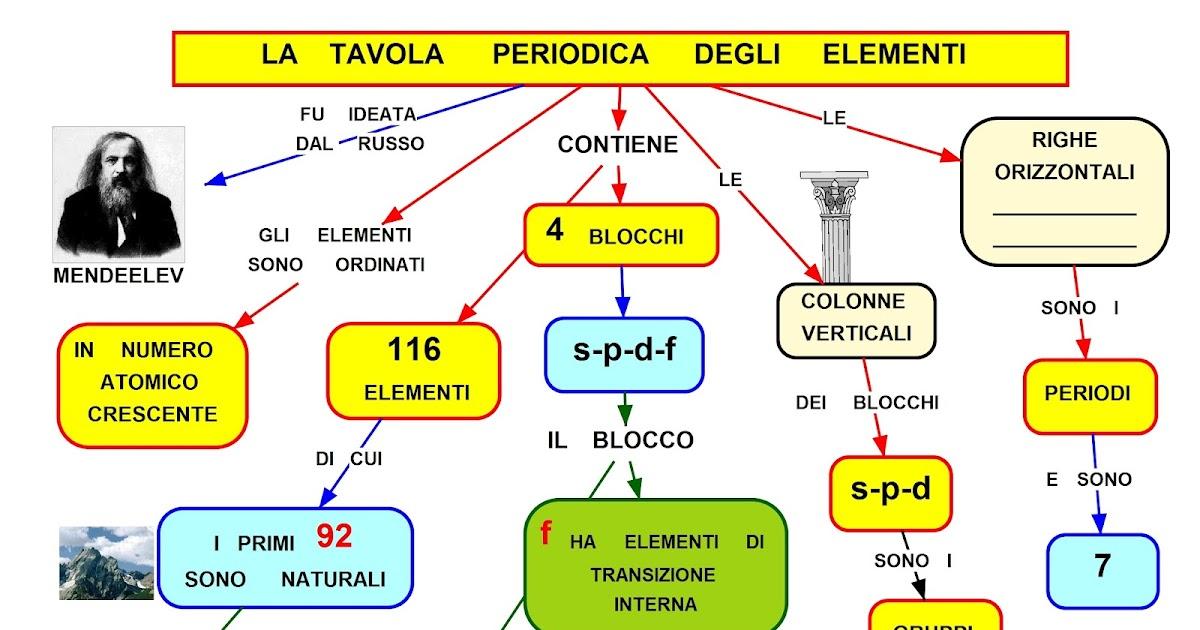 Mappa concettuale tavola periodica degli elementi - Tavola chimica degli elementi ...