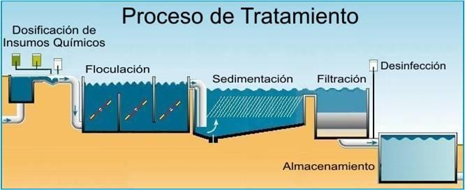 Tratamiento de agua - Tratamientos de agua ...
