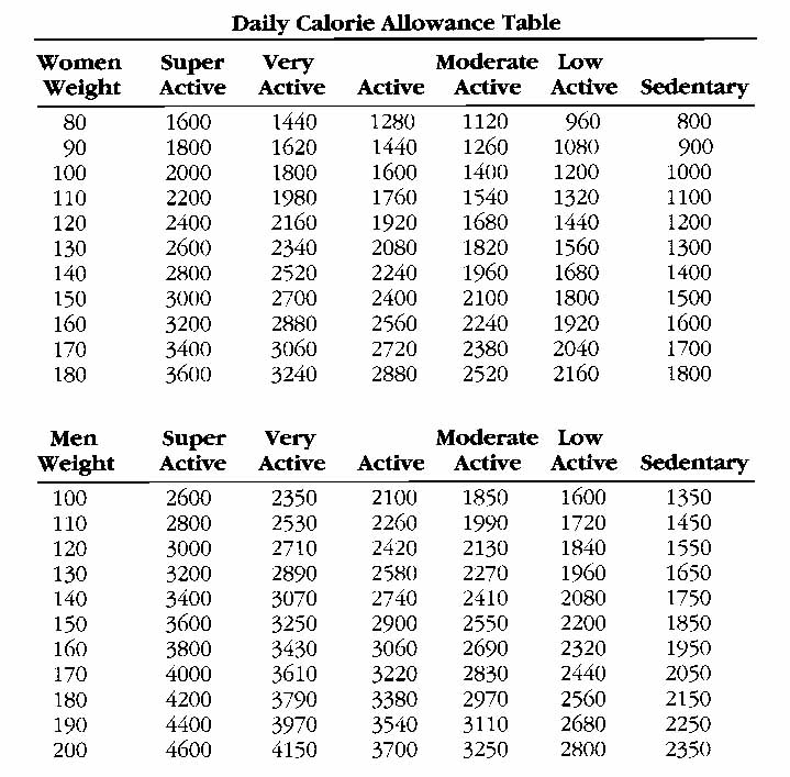Calorie and Weight Chart