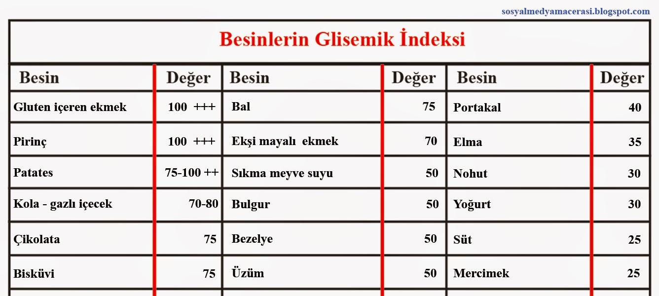 besinlerin glisemik indeks değerleri