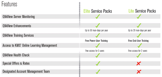 QlikView Service Packages in Singapore