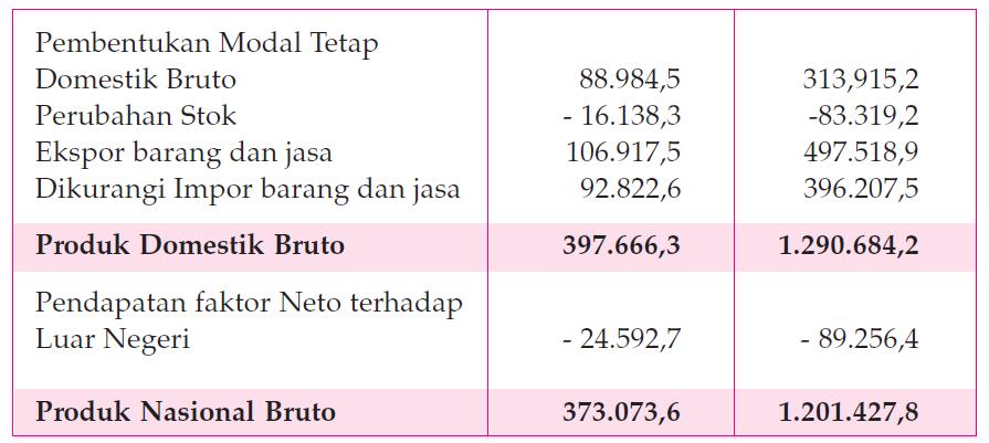 Pengertian Pendapatan Perkapita 1