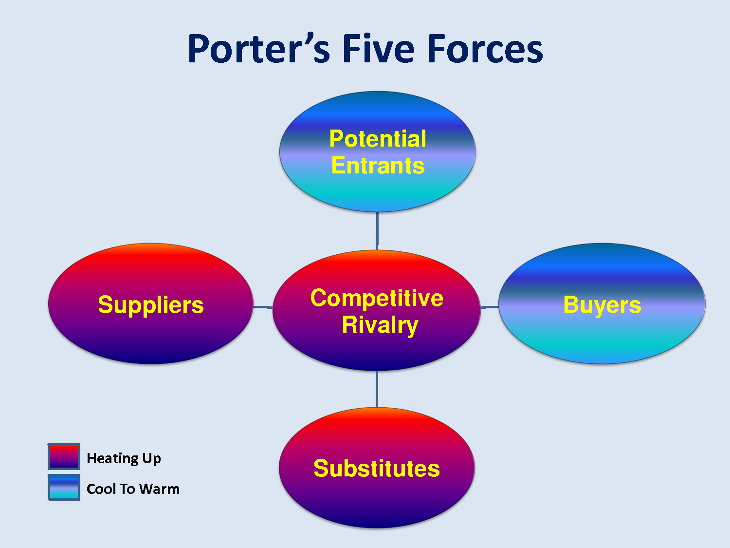 mc donalds competitive five forces essay Fight to stay in (porter five forces model) entry into the fast food industry is easy and there are many competitors all over the world this makes competition a major focus.