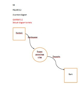 Tugas kelompok sistem informasi akuntansi sia one heart gambar 32 contoh dfd pertama konteks diagram ccuart Image collections