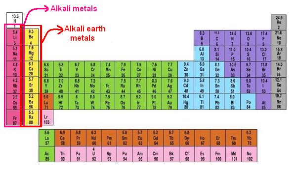 Science online the general properties of the alkaline earth alkaline earth metals in the modern periodic table urtaz Choice Image