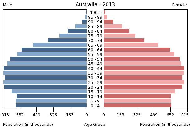 Census date in Australia