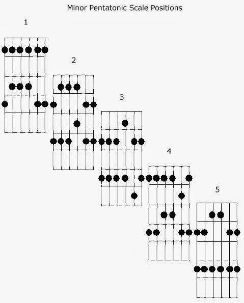 ghs guitar  guitar ii  the pentatonic scale across the neck