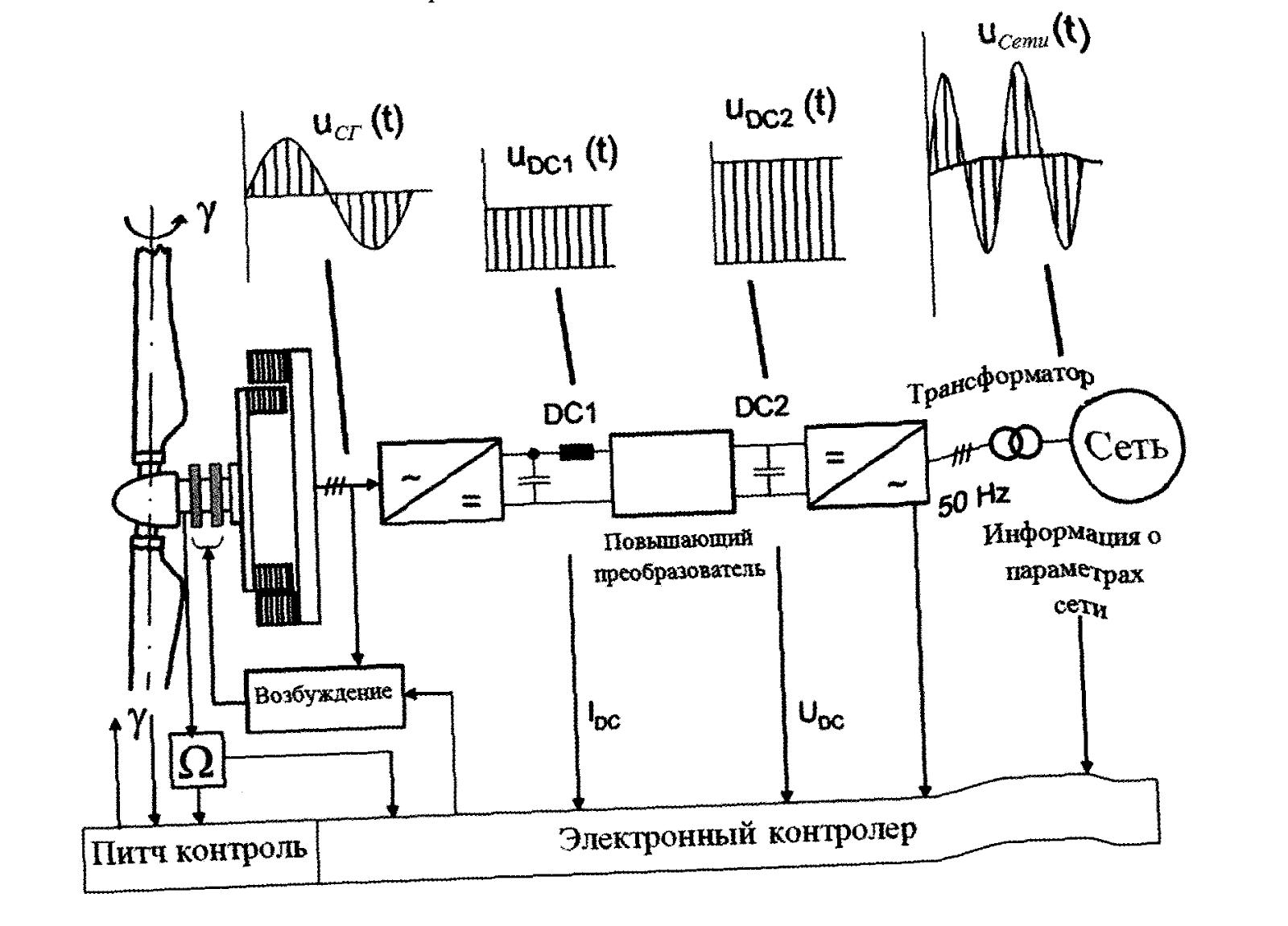 Схема ВЭУ с полным преобразователем с синхронным генератором