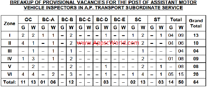Recruitment agency executive search recruitment staffing for Motor vehicle service notification