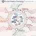 Les médias sociaux : usages et tendances