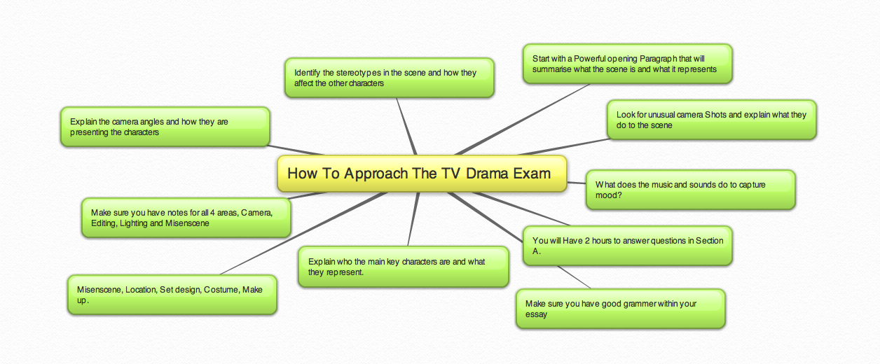 tv character evaluation essay In the critical evaluation essay, you will be writing a review avoid summarizing the plot or overviewing the characters (for films, tv shows, books.