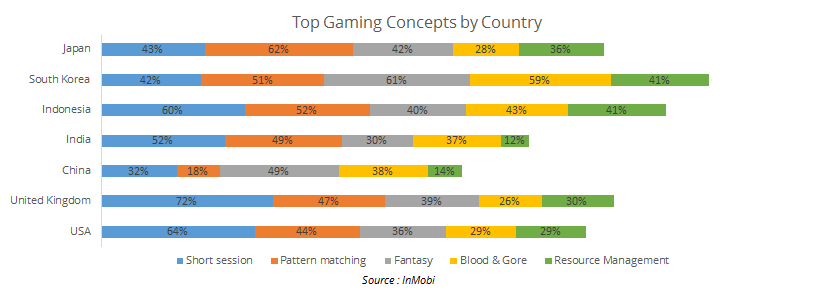 """mobile gaming apps  preference : North American vs Europe vs Asia Pacific"""