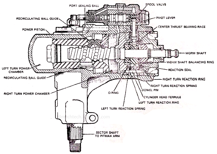 Chevy 350 Engine Diagram likewise Cadillac Sedan Deville 4 6 Engine Diagram together with Chevy Tahoe Liftgate Problems furthermore HW1131 besides Integral Power Steering System. on toyota power steering pump diagram