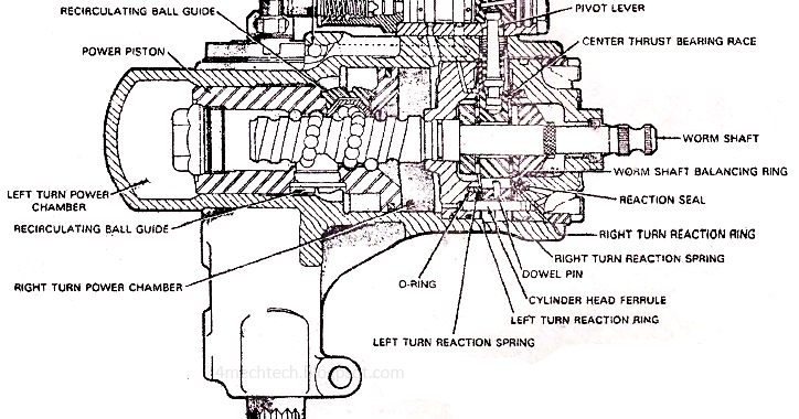 mechanical technology  integral power steering system