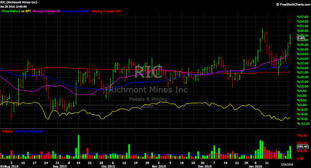 Richmont Mines RIC vs. SPY stock chart gold performance