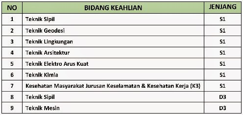 Lowongan BUMN 2015, Info kerja Terbaru, Peluang karir BUMN NIndya karya