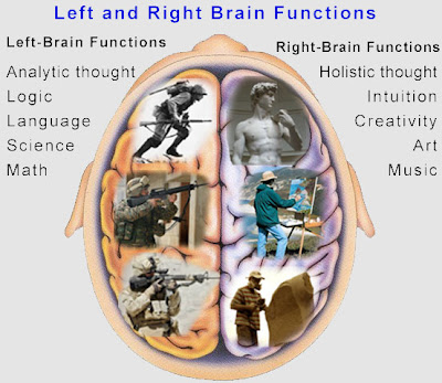 the psychology behind the left and right brain The left hemisphere interpreted language but not the right sperry  sperry  concluded that the left hemisphere of the brain could recognize and analyze  speech, while the right  american psychologist 28 (1968): 723–33.