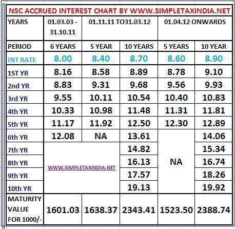 Nse accrued rate of interest fy 12 13 national saving - Post office investment account interest rates ...