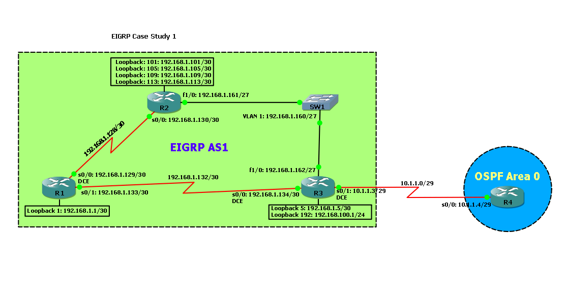 ospf case studies cisco Hi i have two mlnx switches in mlag configuration and one interface from each mlnx switches is connected to cisco l3 switch in mlag-port channel with two ten gig ports in trunk my question is how to configure ospf configuration between mlnx switches and cisco on a mlag-port channel i have two.