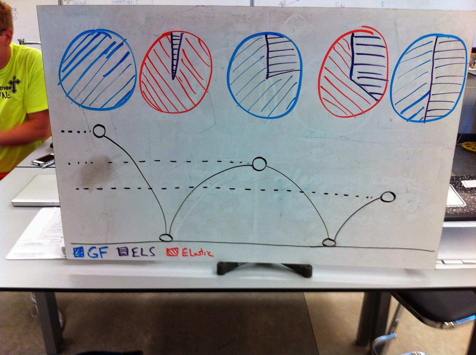 Huizenga Physics