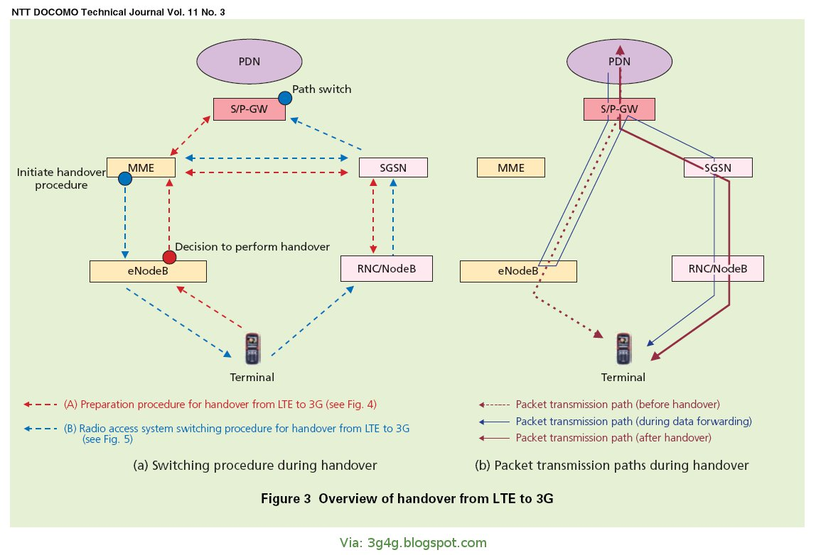 The 3g4g blog lte to 3g handover procedure and signalling lte to 3g handover procedure and signalling baditri Image collections