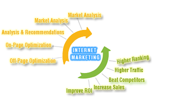 Internet Marketing Services India