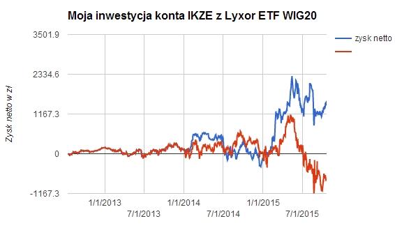 Zysk netto IKZE a ETF WIG20