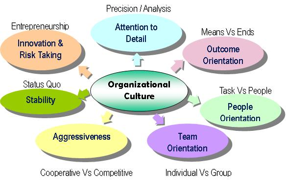 organizational culture explain both culture organization m An organization's culture is shaped as the organization faces external and  internal  in 1978, the two high school friends opened up their first ice-cream  shop in a renovated gas  the leader's own behaviors will signal to individuals  what is acceptable behavior and what is unacceptable  driscoll, k, & mckee,  m (2007.