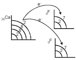 Perpindahan elektron dari Ca ke F